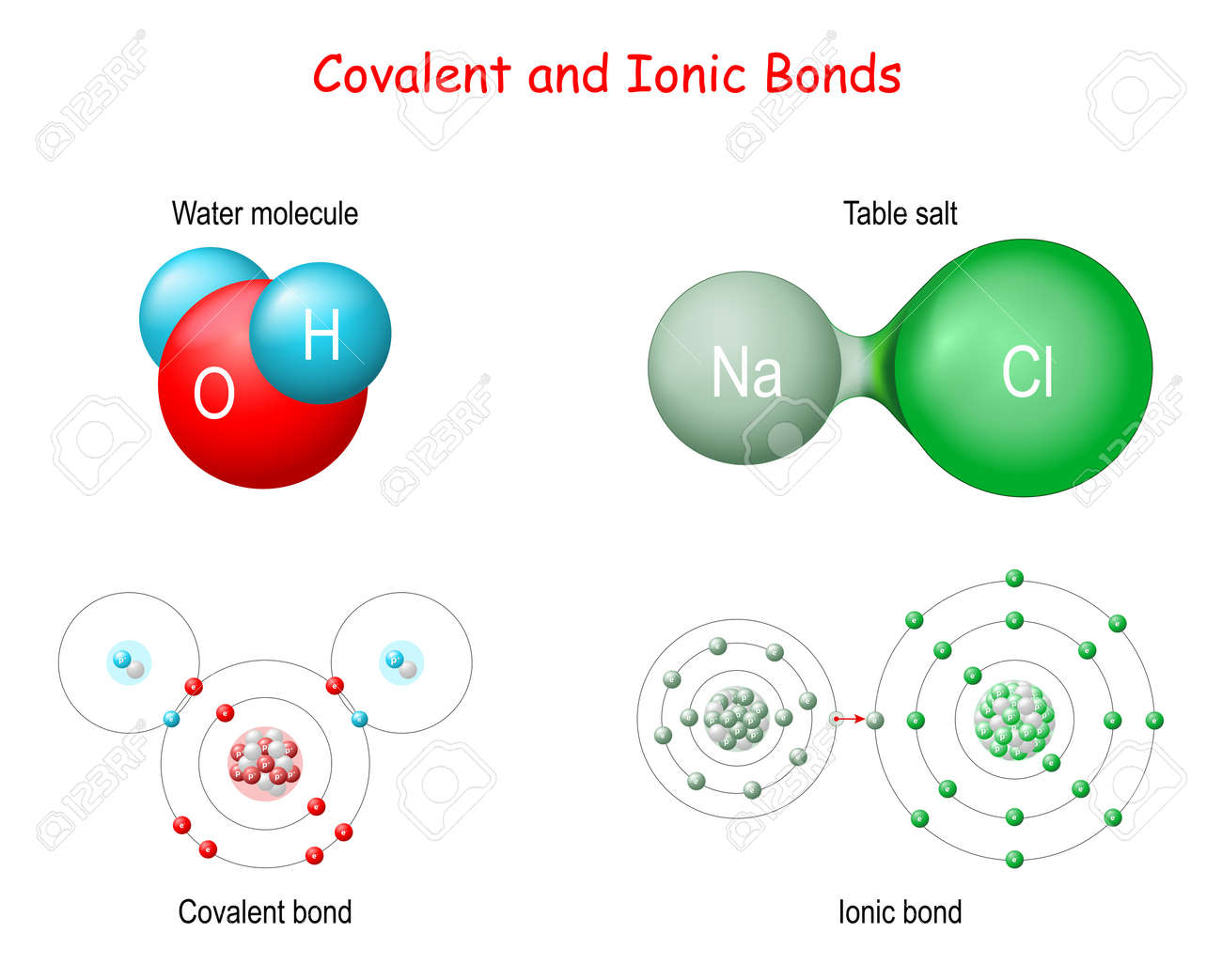Ionic vs Covalent Bonds. In an ionic bond, an electron is donated...