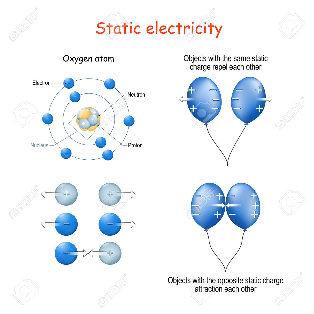 Static electricity for example two blue balloons, structure of Oxygen atom, or protons and electrons. Objects with the opposite static charge attraction each other, but with the same static charge repel each other - 172373365