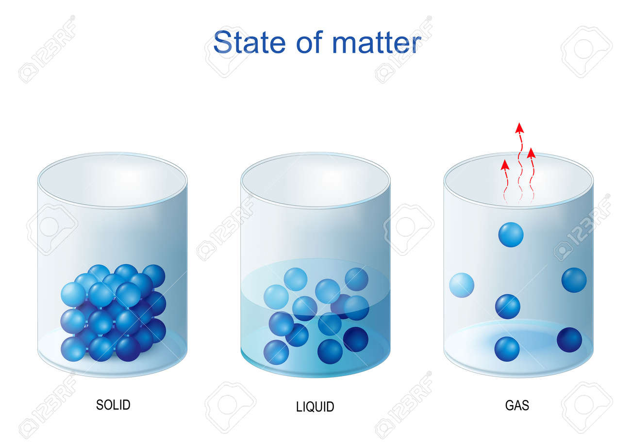 fundamental states of matter. Density and molecular structure of Solid, liquid and gas. Water in glass - 172537293