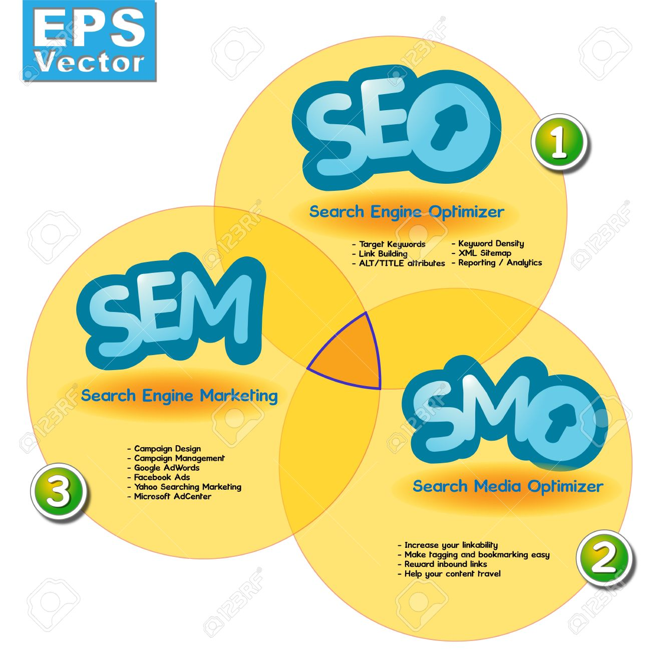 searching engine media marketing and optimization seo sem smo