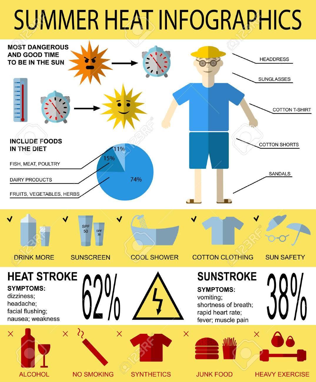 Vecteur soins de santé infographies environ un coup de chaleur de l'été,  les symptômes et la prévention.