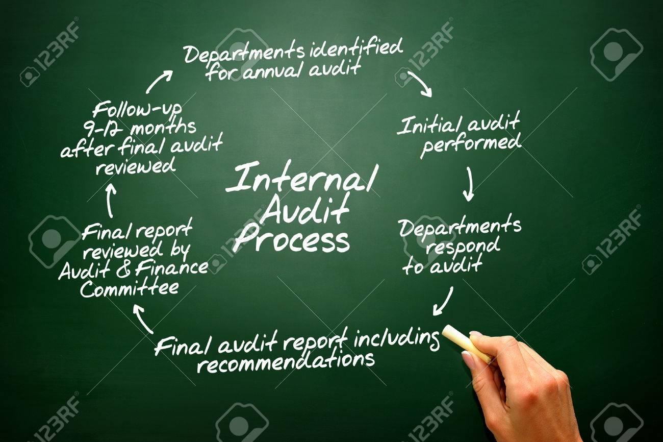 Diagramme de processus d'audit interne sur le tableau noir, la présentation  fond