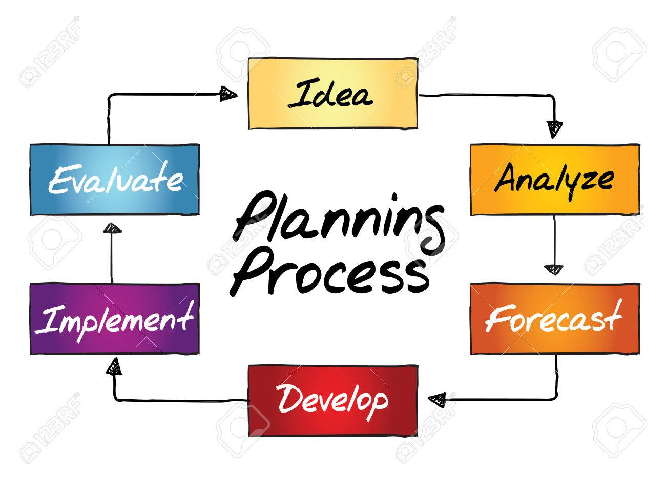 Planning Process Flow Chart Business Concept Royalty Free Cliparts Diagram Pictures Stock Vector 37220628