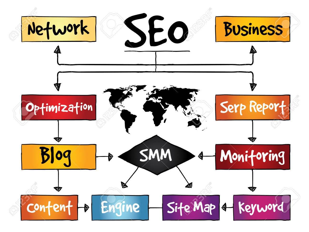 Seo Search Engine Optimization Process Flow Chart Business Diagram Concept Stock Vector 37220632