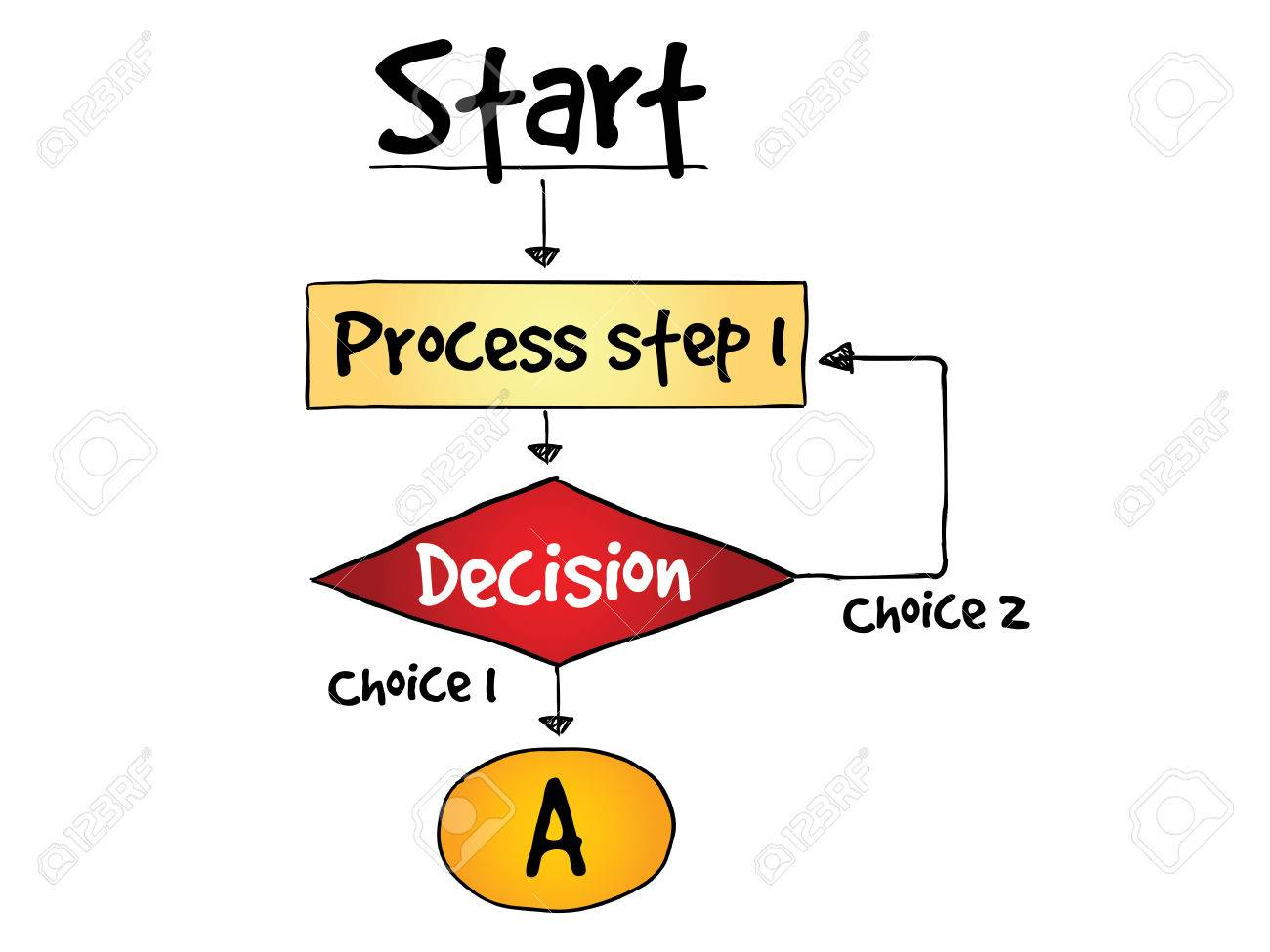 Decision making flow chart process business concept royalty free decision making flow chart process business concept stock vector 37226364 nvjuhfo Images