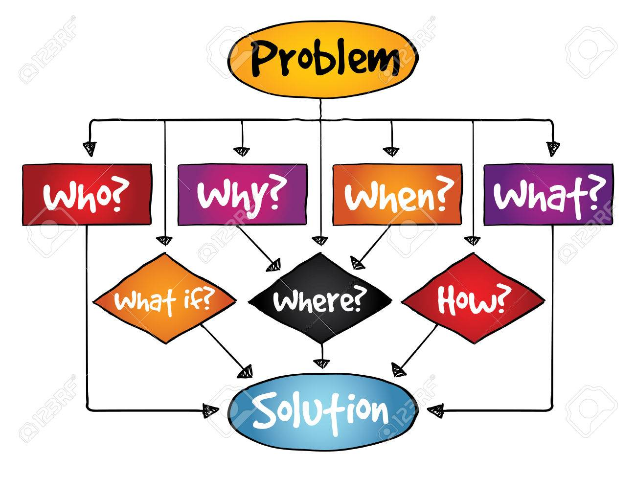 Problem solution flow chart with basic questions business concept problem solution flow chart with basic questions business concept stock vector 37226366 ccuart Gallery