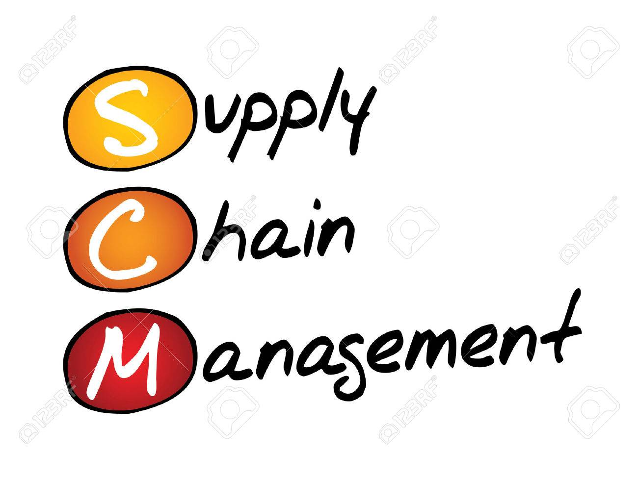 Supply Chain Management (SCM), Business Concept Acronym Royalty ...
