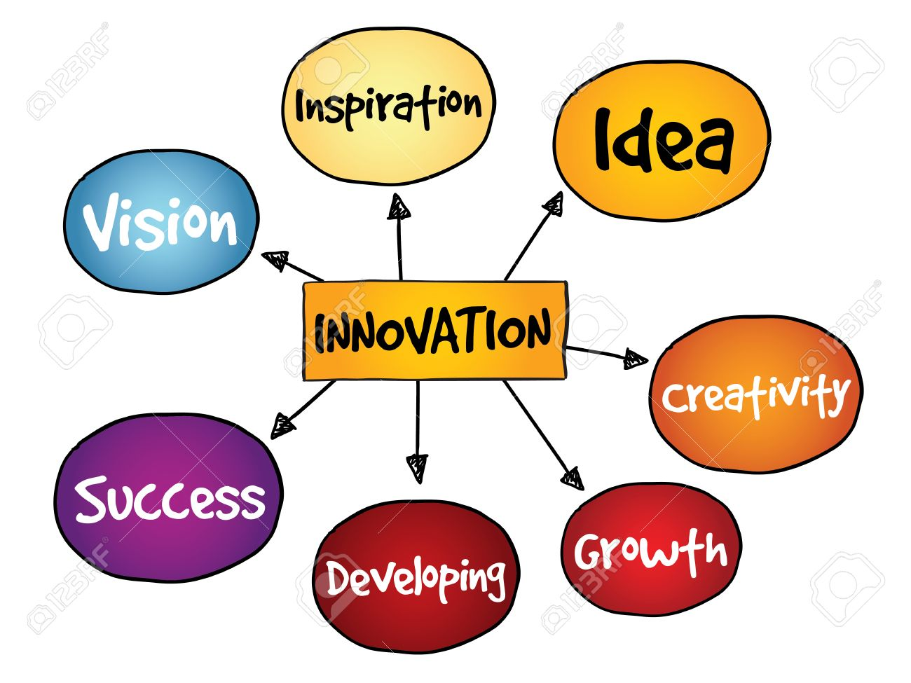 Innovation Solutions Mind Map Business Concept Royalty Free