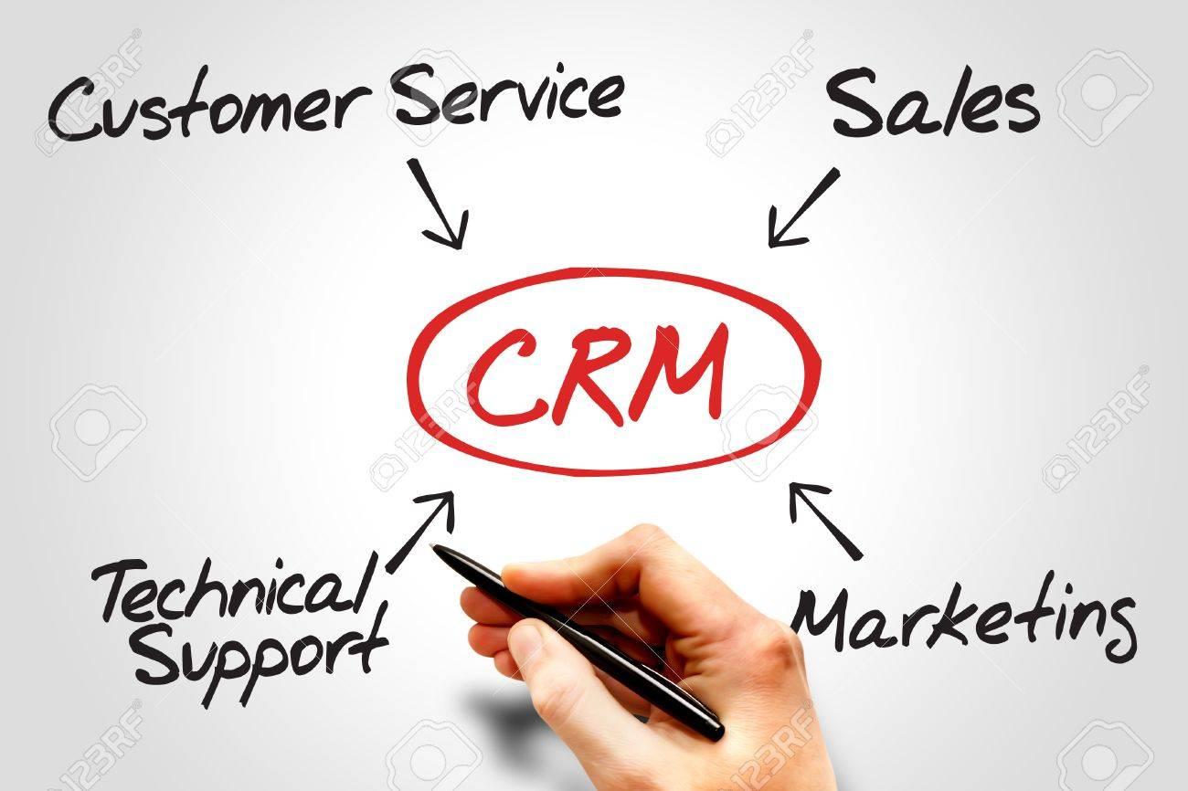 Customer Relationship Management Crm Diagram Business Concept