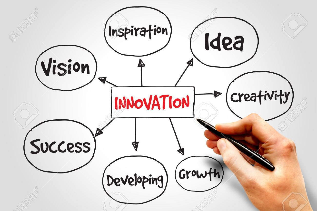 Innovation Solutions Mind Map Business Concept Stock Photo Picture