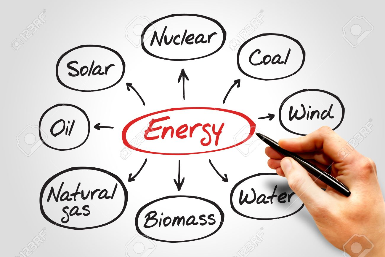 energy mind map types of energy generation business concept energy mind map types of energy generation business concept stock photo 37585319