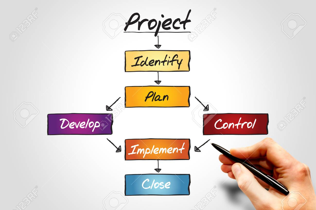 Project Flow Chart Business Concept Process Stock Photo Picture