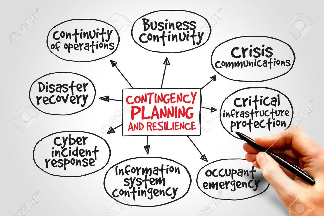 Contingency plans in business