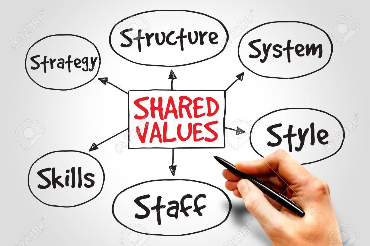 Gemeinsame Werte-Management Geschäftsstrategie Mind Map Konzept ...