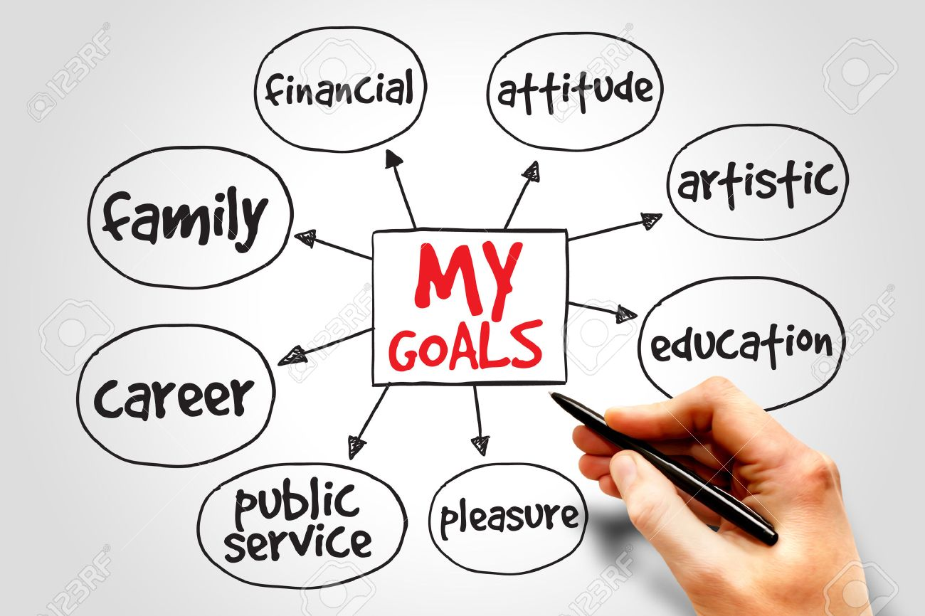personal goal setting stock photos images royalty personal personal goal setting my goals mind map business concept