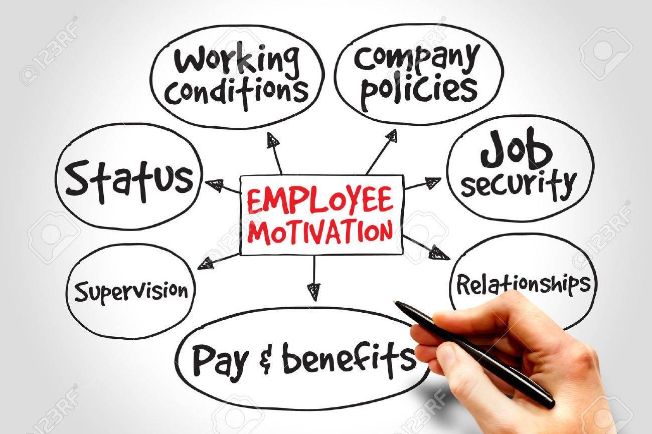 Employee motivation mind map, business management strategy - 41067907