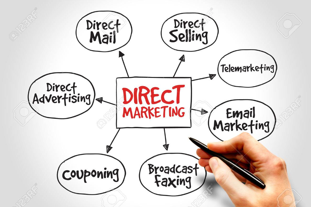 direct marketing plan Direct energy offers electricity, natural gas and home services in tx, pa, oh, il, ma, and many other locations in the us and canada.