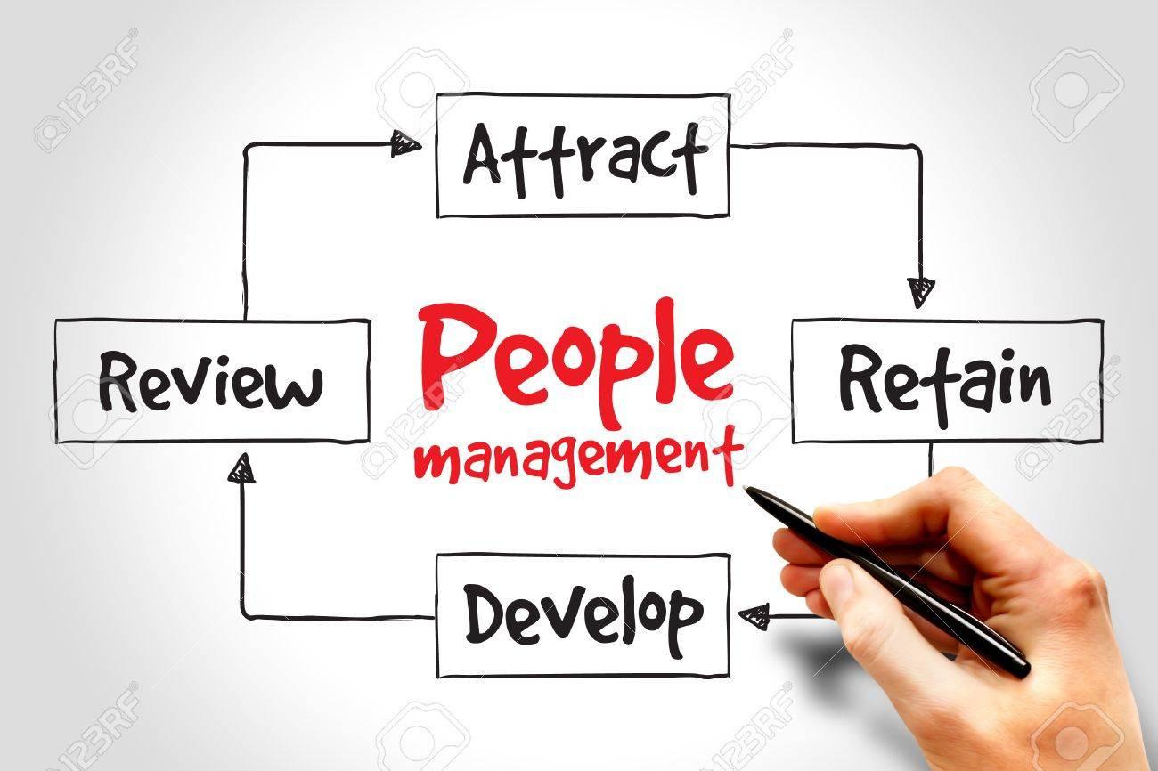 Mitarbeiterführung Mind Map, Die Geschäftsstrategie Konzept ...