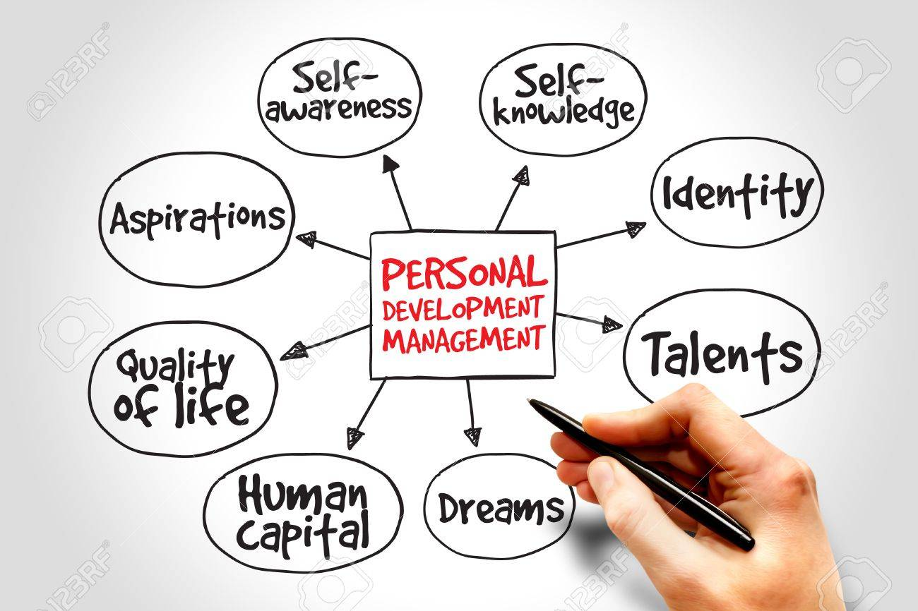 Desarrollo Personal Mapa Mental, Estrategia De Negocio De Gestión ...