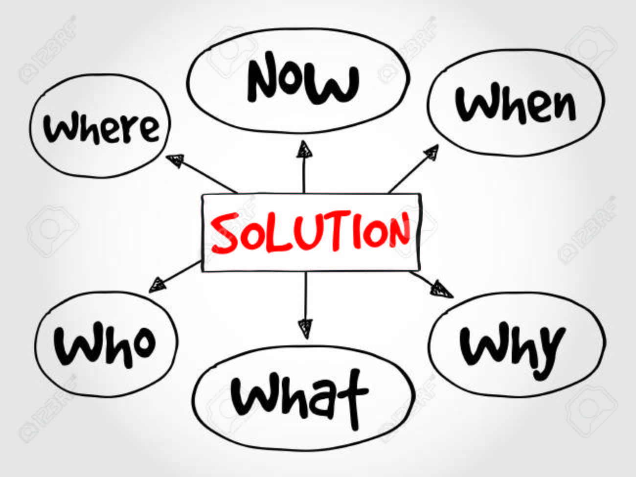 Solution Plan Mind Map Business Concept Royalty Free Cliparts