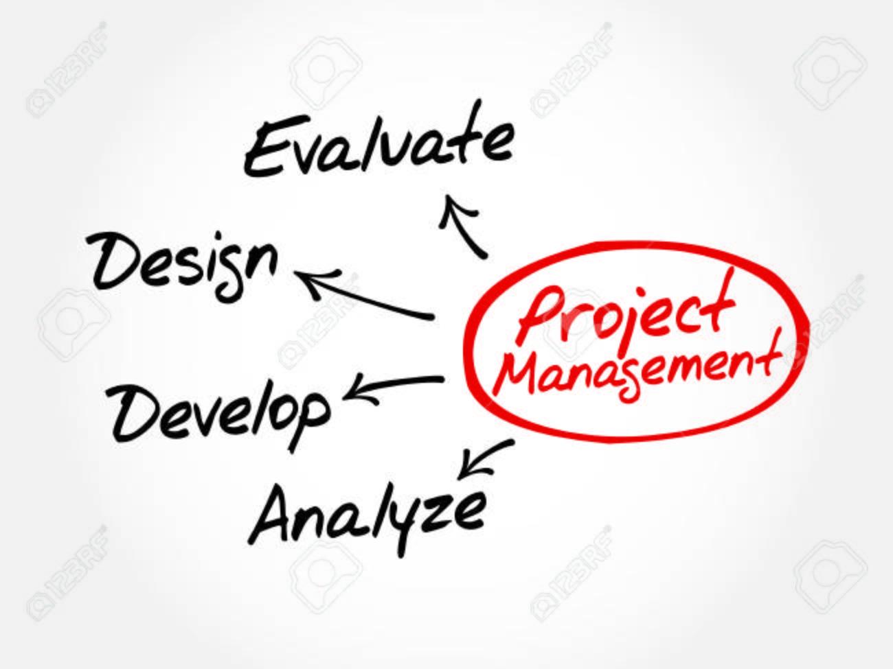 Product Concept Map.Project Management Business Product Development Mind Map Concept