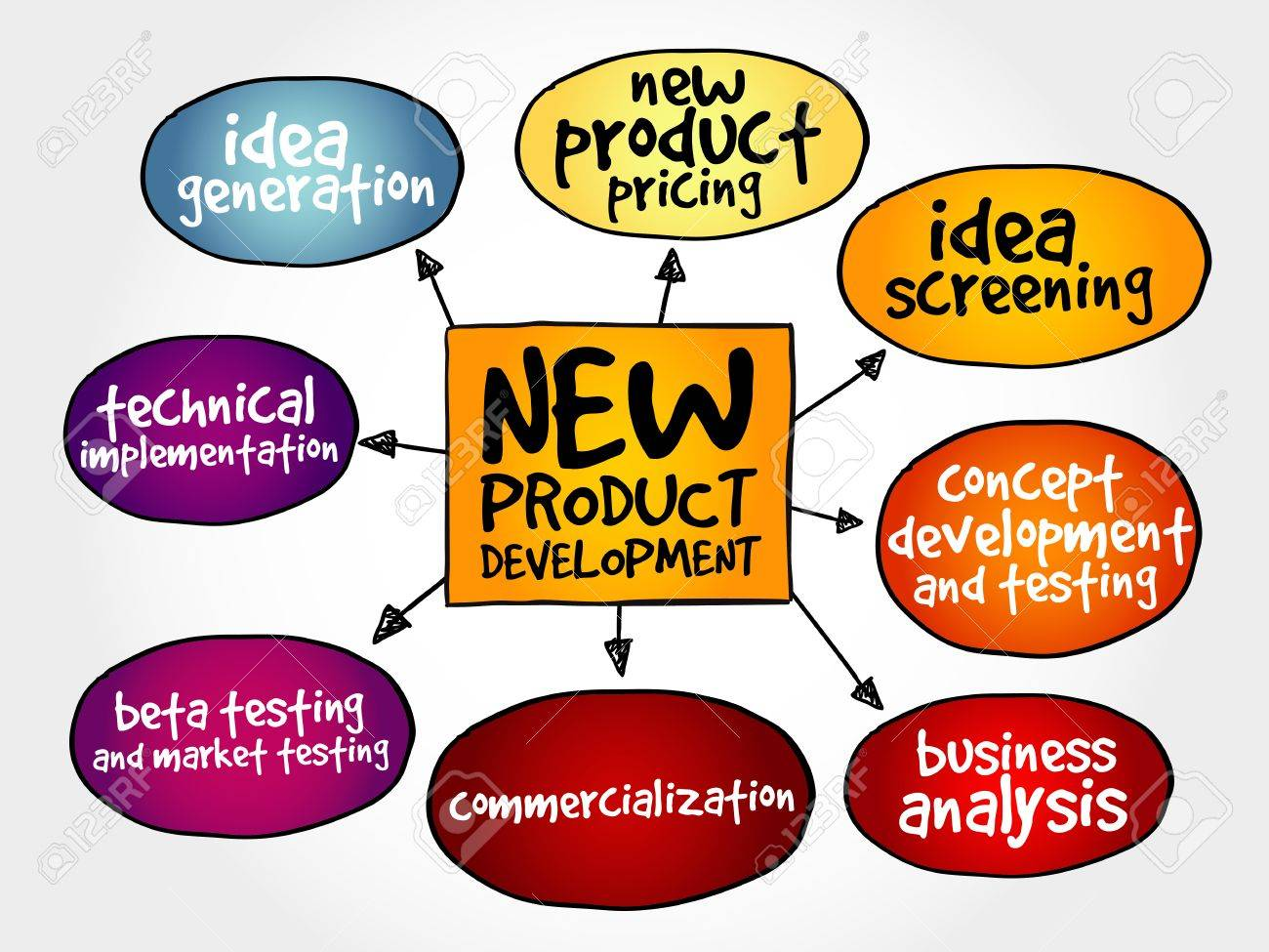 Product Concept Map.New Product Development Mind Map Business Concept Royalty Free