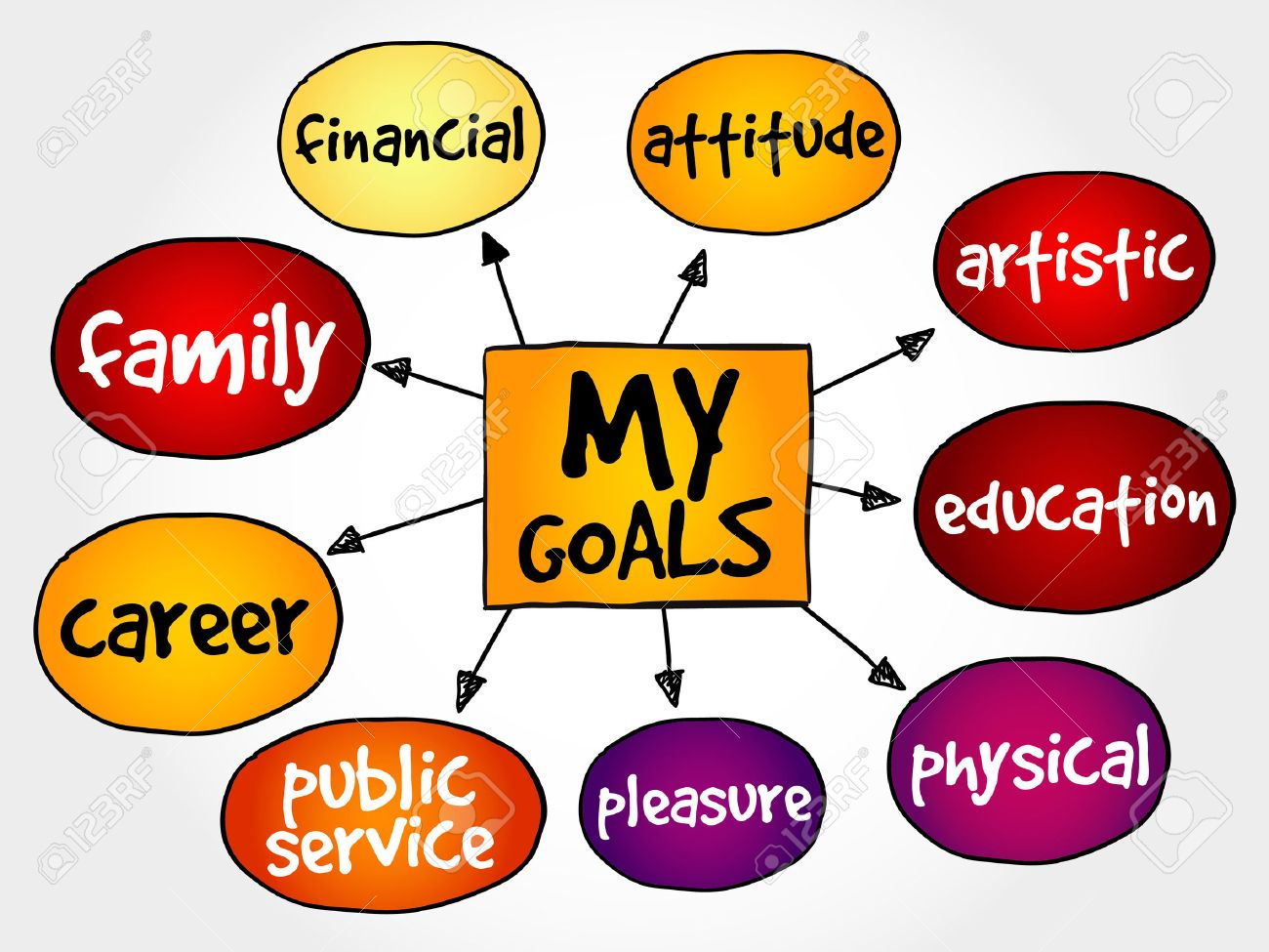 my goals mind map business concept royalty cliparts vectors my goals mind map business concept stock vector 47322206