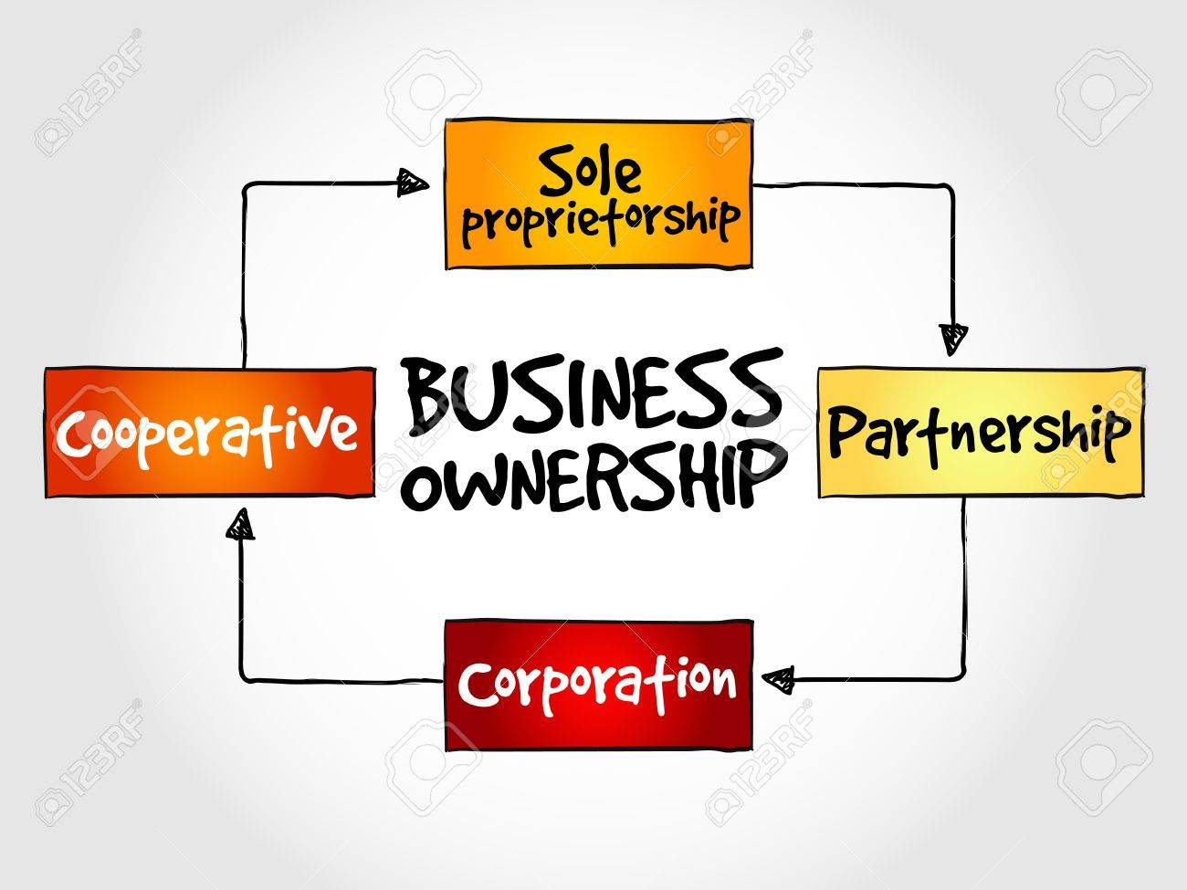 business ownership mind map concept royalty cliparts vectors business ownership mind map concept stock vector 47540233