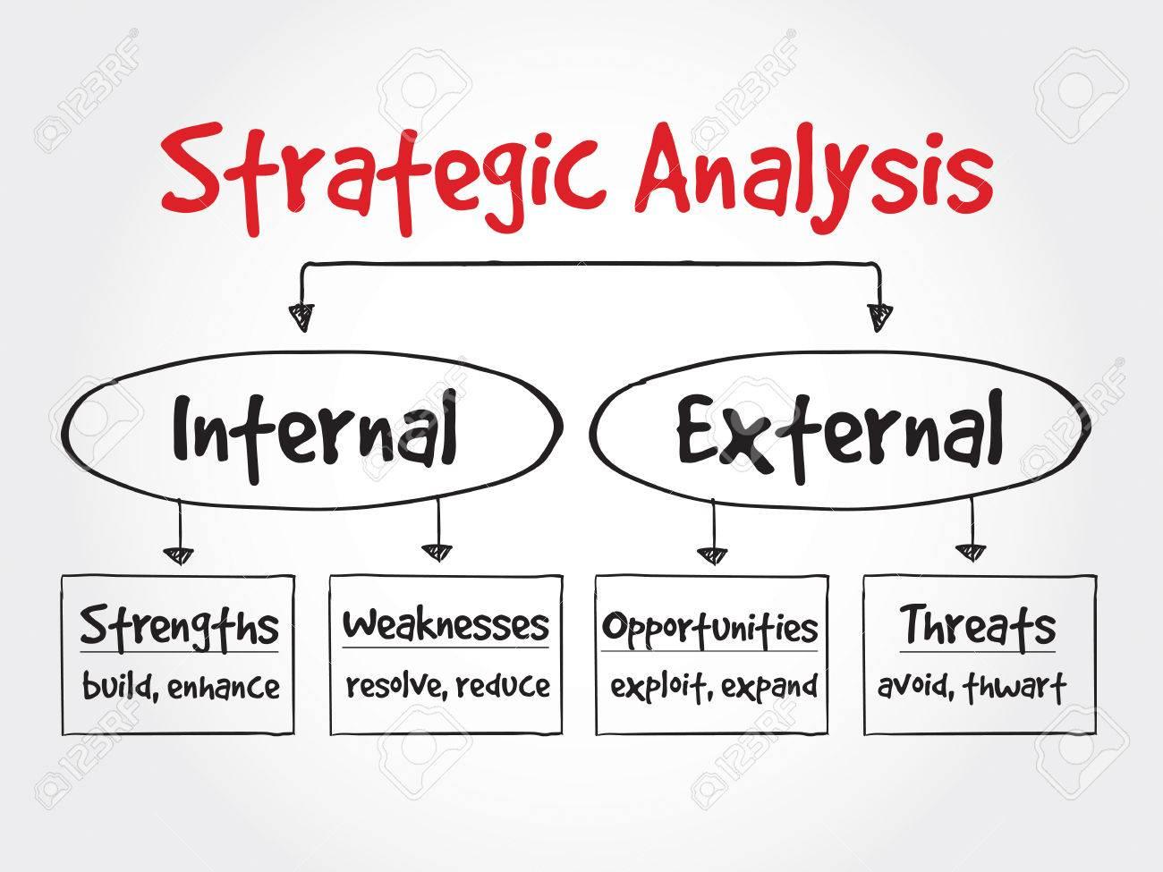 Strategic Analysis flow chart, business concept - 52435673