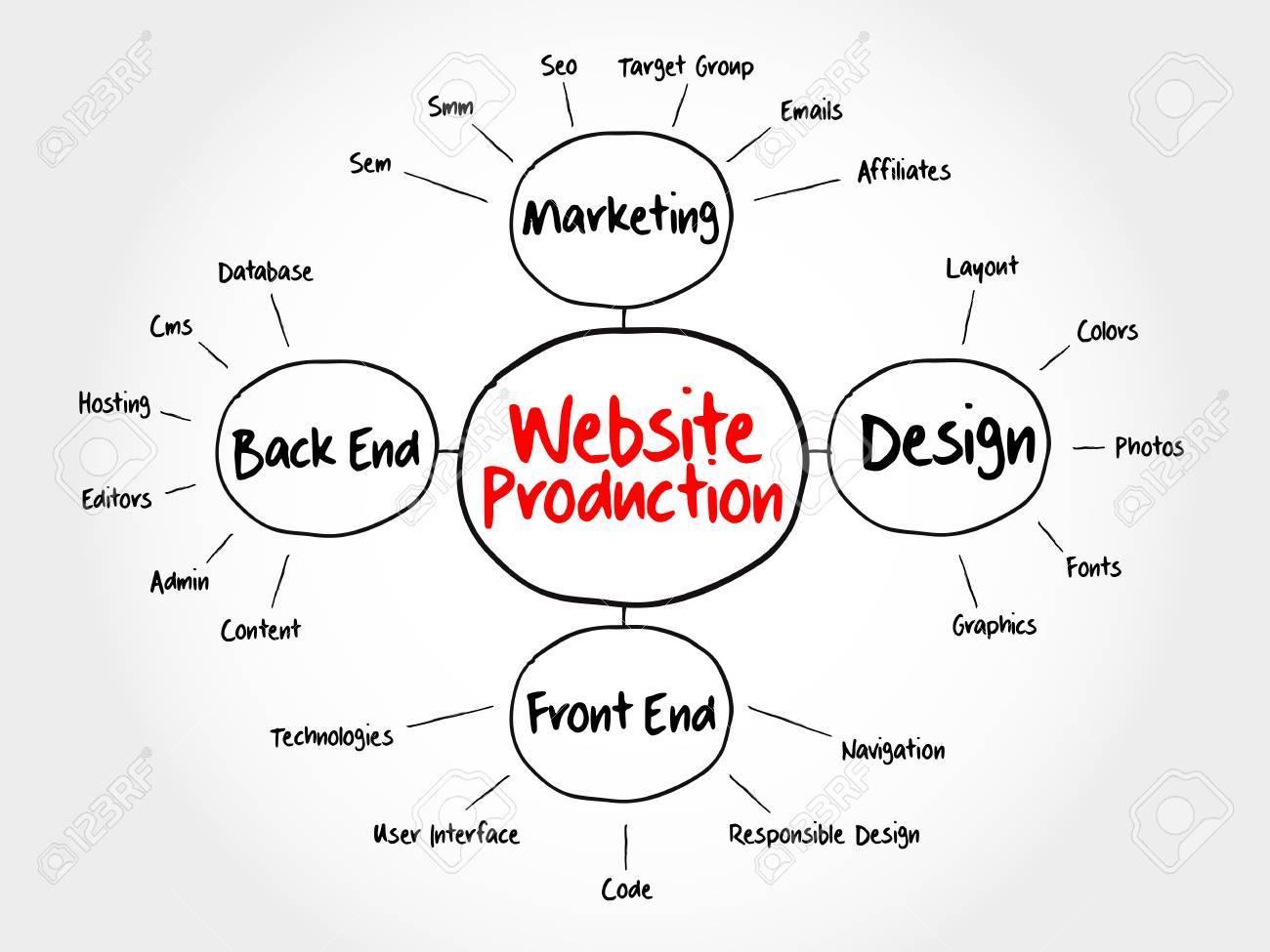 Website production mind map flowchart business concept for website production mind map flowchart business concept for presentations and reports stock vector 54971861 nvjuhfo Images