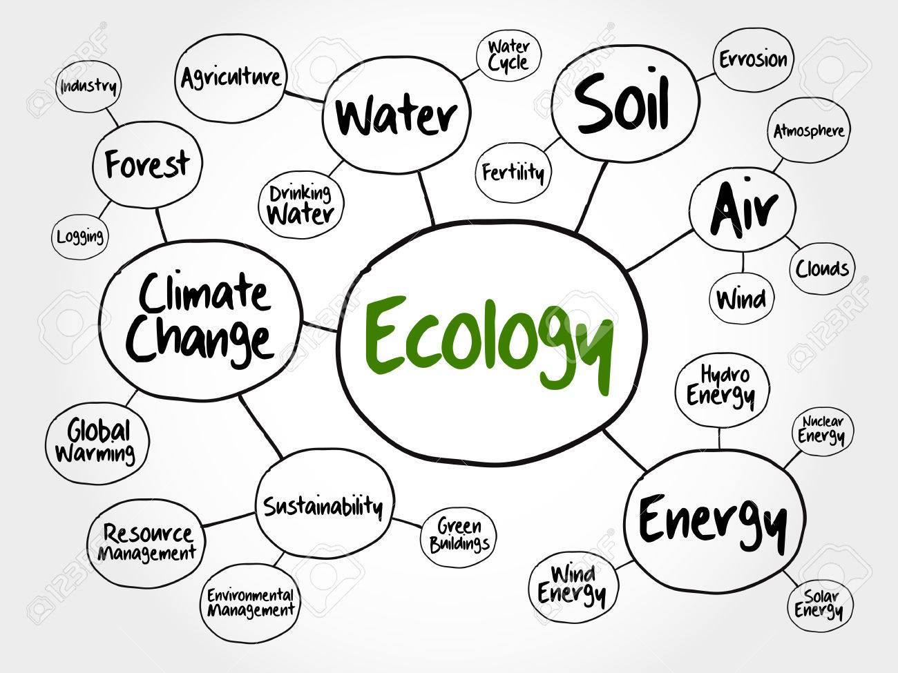 Ecology mind map flowchart concept for presentations and reports ecology mind map flowchart concept for presentations and reports stock vector 54972664 geenschuldenfo Image collections