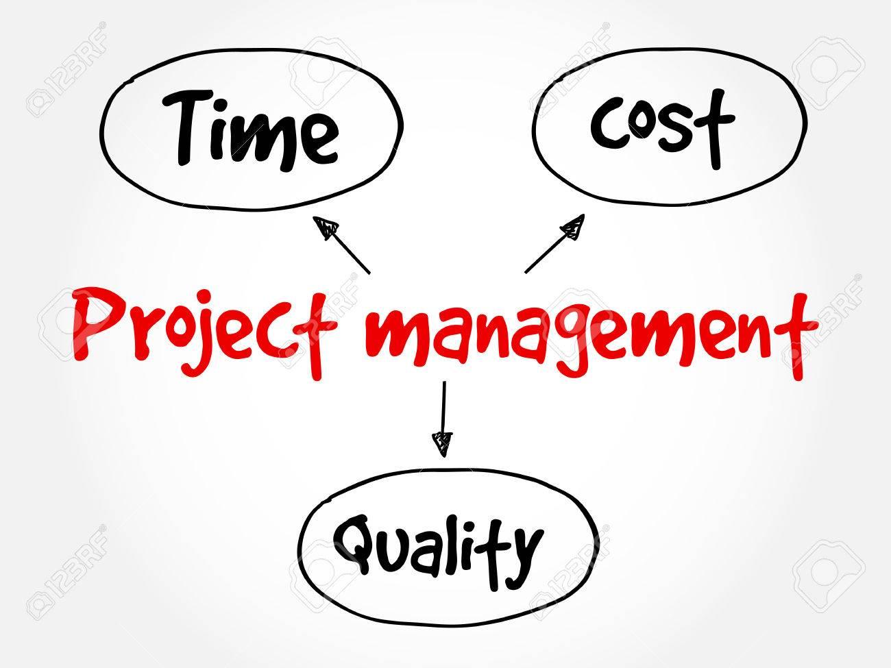 Gestin de proyectos tiempo de calidad coste mapa mental concepto foto de archivo gestin de proyectos tiempo de calidad coste mapa mental concepto de negocio diagrama de flujo para presentaciones e informes ccuart Images