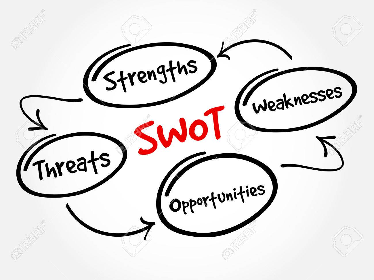 swot strengths weaknesses opportunities threats business swot strengths weaknesses opportunities threats business strategy mind map flowchart concept for presentations