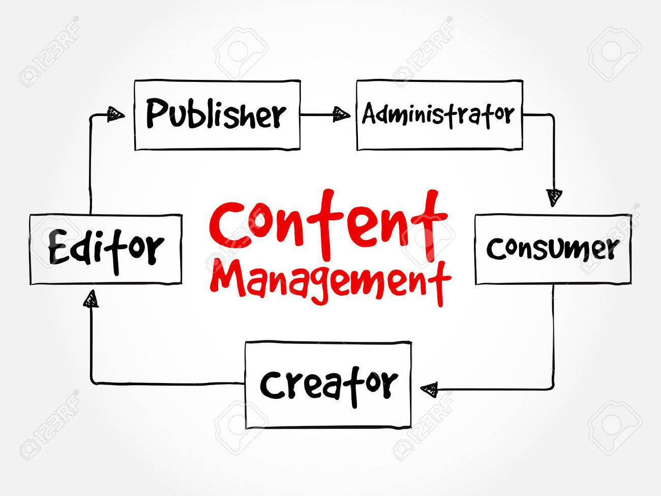 Content management contributor relationships mind map flowchart content management contributor relationships mind map flowchart business concept for presentations and reports stock vector nvjuhfo Images