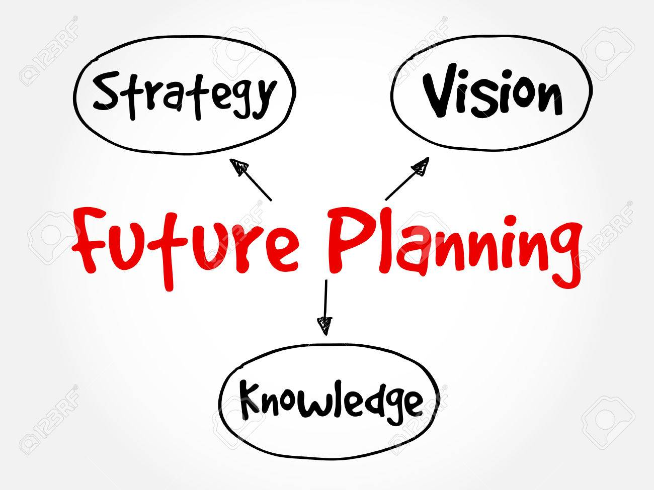 Future planning knowledge strategy vision mind map flowchart future planning knowledge strategy vision mind map flowchart business concept for presentations nvjuhfo Images