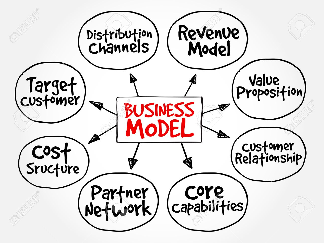 Business Model mind map flowchart business concept for presentations and reports - 57872317
