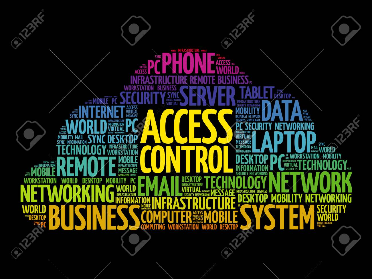 Access Control Word Cloud Collage Technology Concept Background Database And Security Stock Vector 86989826