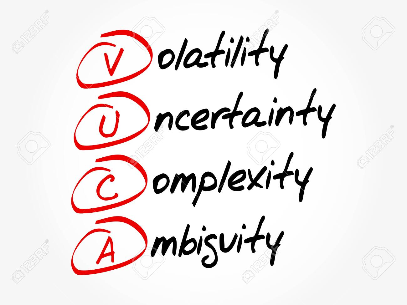 VUCA - Volatility, Uncertainty, Complexity, Ambiguity acronym, business concept background - 145602783