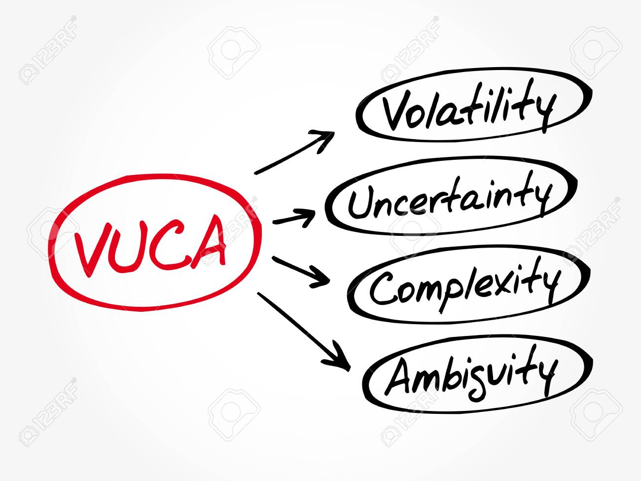 VUCA - Volatility, Uncertainty, Complexity, Ambiguity acronym, business concept background - 145621517
