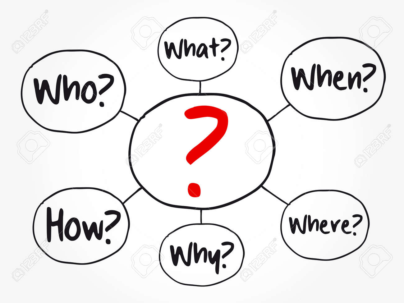 Question mark - Questions whose answers are considered basic in information gathering or problem solving, mind map flowchart, business concept for presentations and reports - 159756036