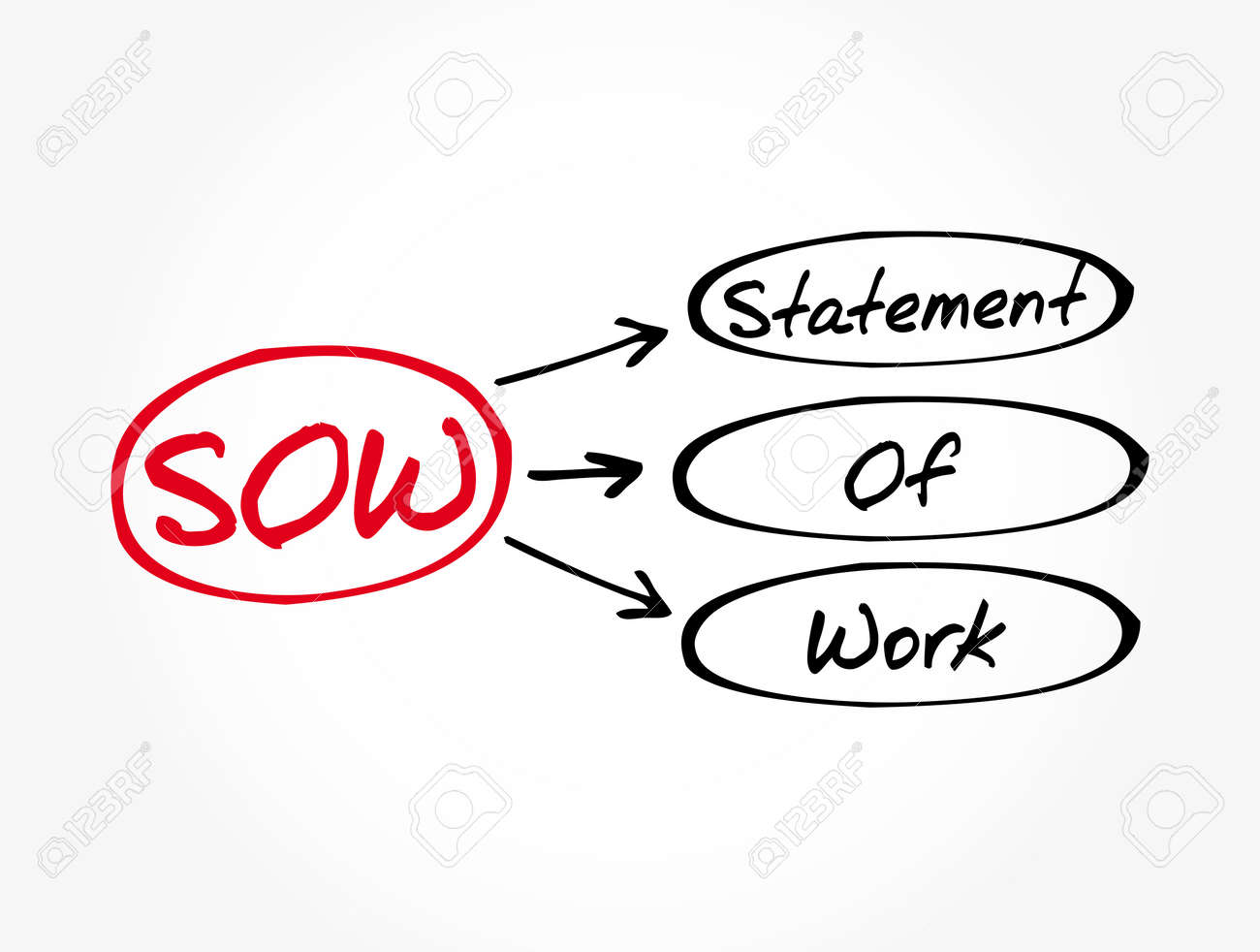 SOW - Statement Of Work acronym, business concept background - 162381669