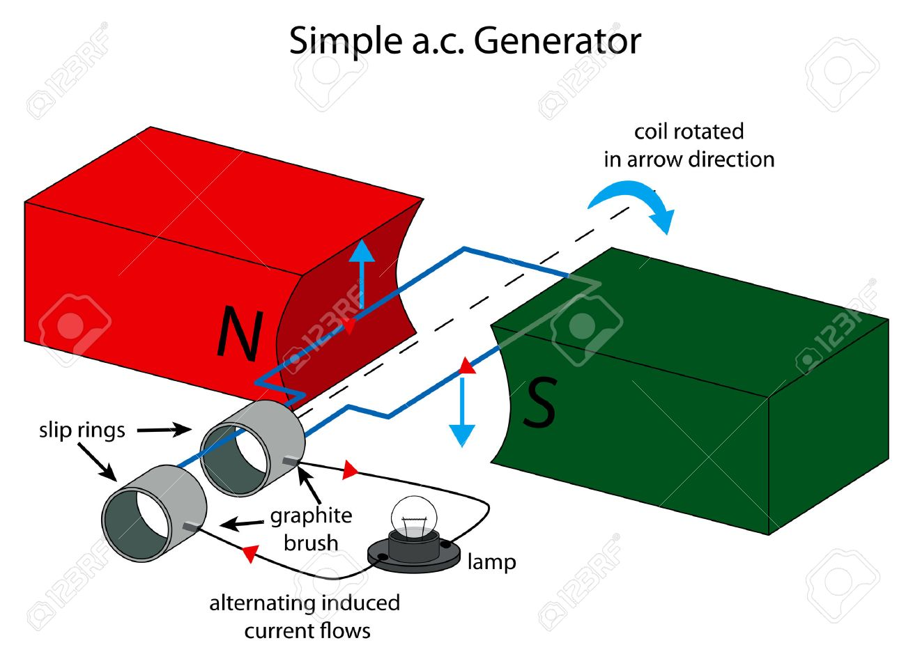 ac generator stock photos & pictures royalty free ac generator  : ac generator diagram - findchart.co