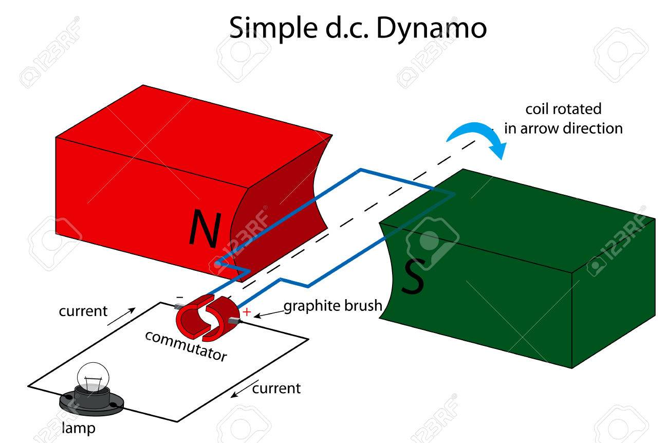 direct current diagram. illustration of a simple direct current dynamo stock vector - 24540175 diagram