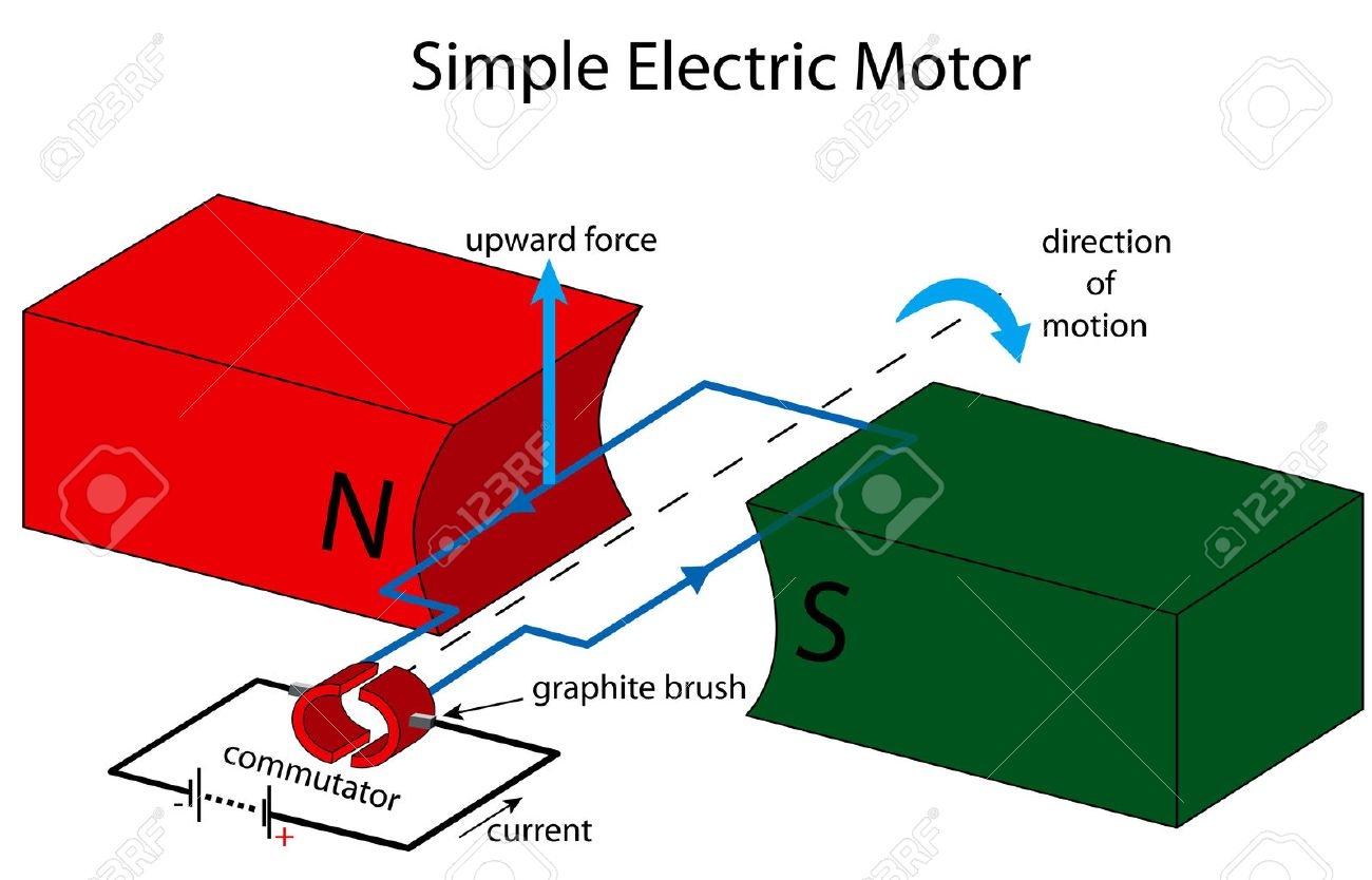 Illustration Of A Simple Electric Motor Royalty Free Cliparts ...