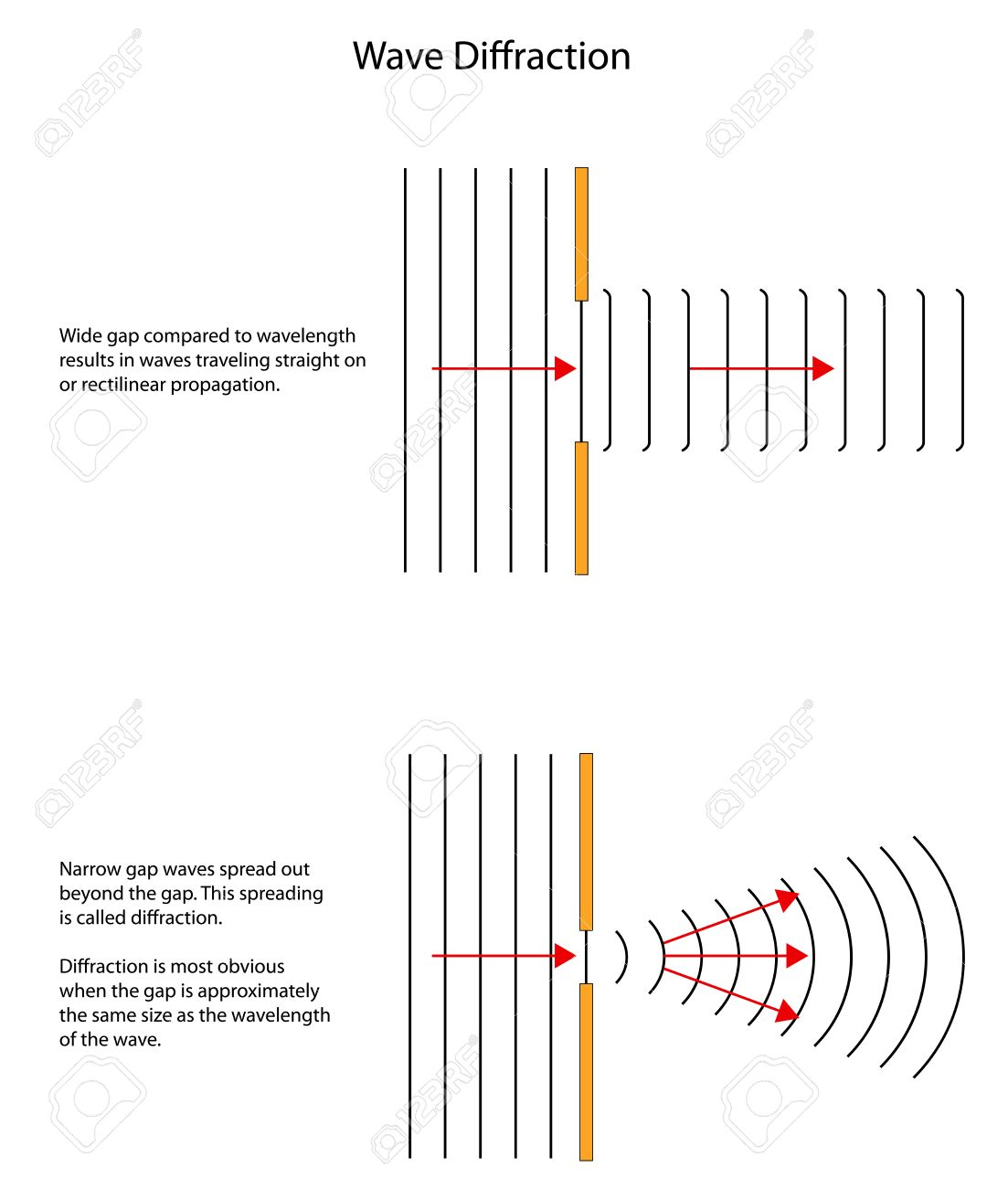 Wave diffraction patterns through large and small gaps royalty wave diffraction patterns through large and small gaps stock vector 30656543 pooptronica
