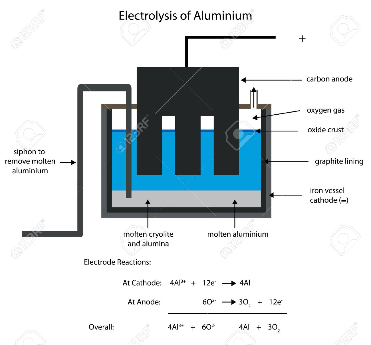 Fundición De Aluminio Por Electrólisis. Diagrama De La Etiqueta ...