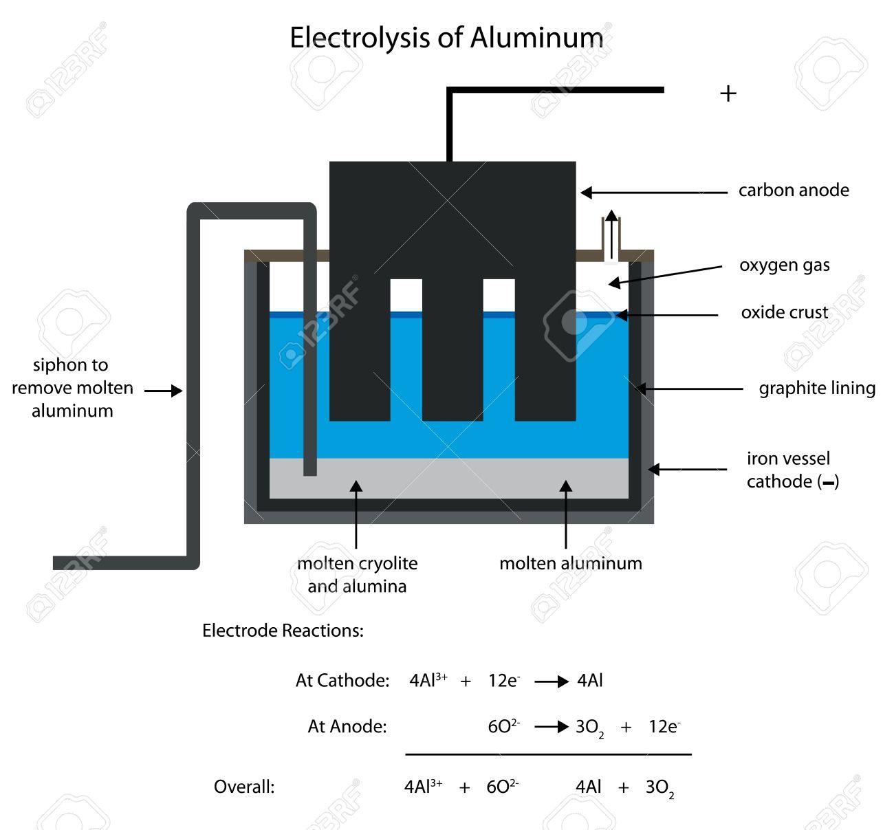 smelting aluminum by electrolysis editable labelled diagram rh 123rf com Splitting Water Electrolysis How Does Electrolysis Work Chemistry