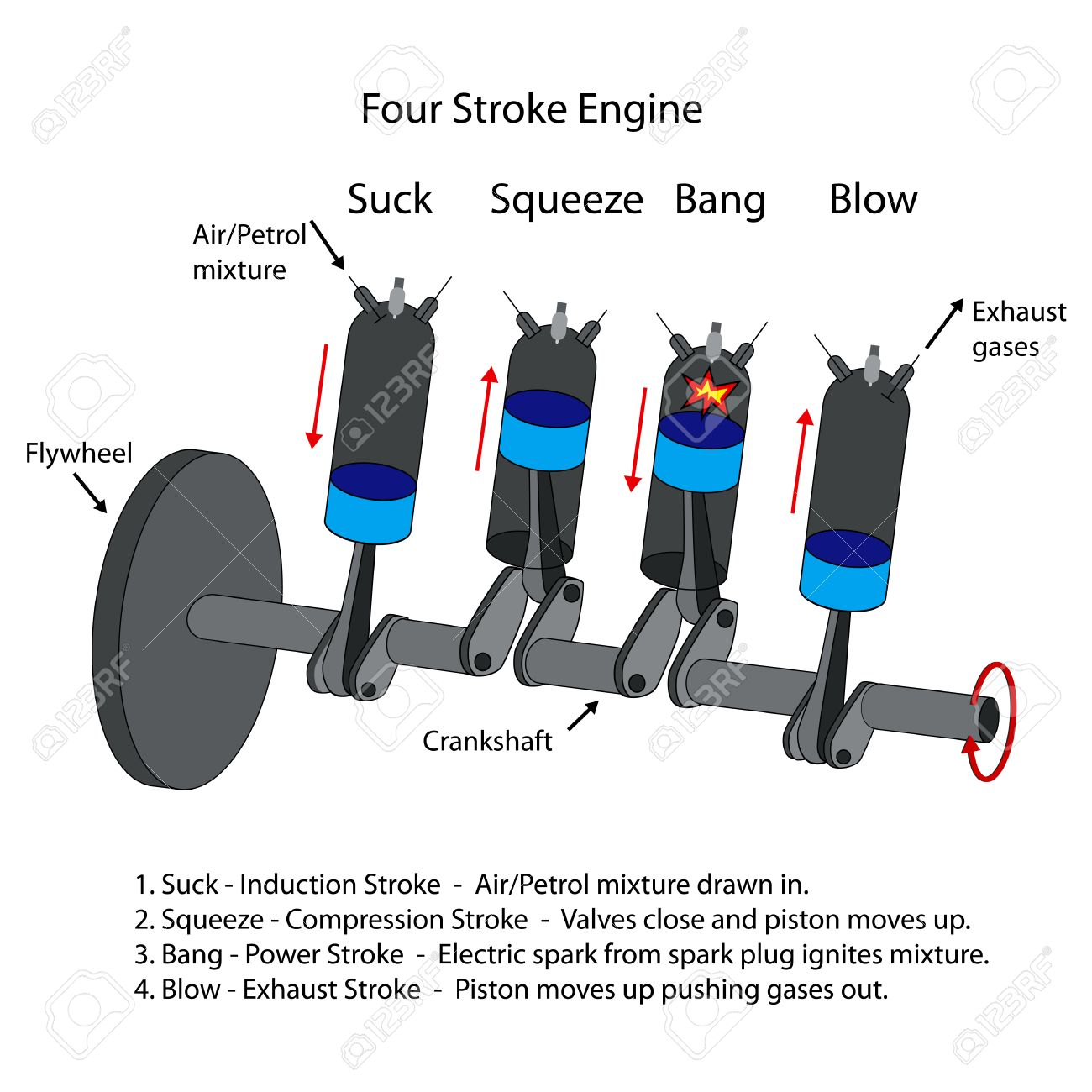 Labelled Diagram Of Four Stroke Internal Combustion Engine – Labeled Diagram Of Internal Combustion Engine