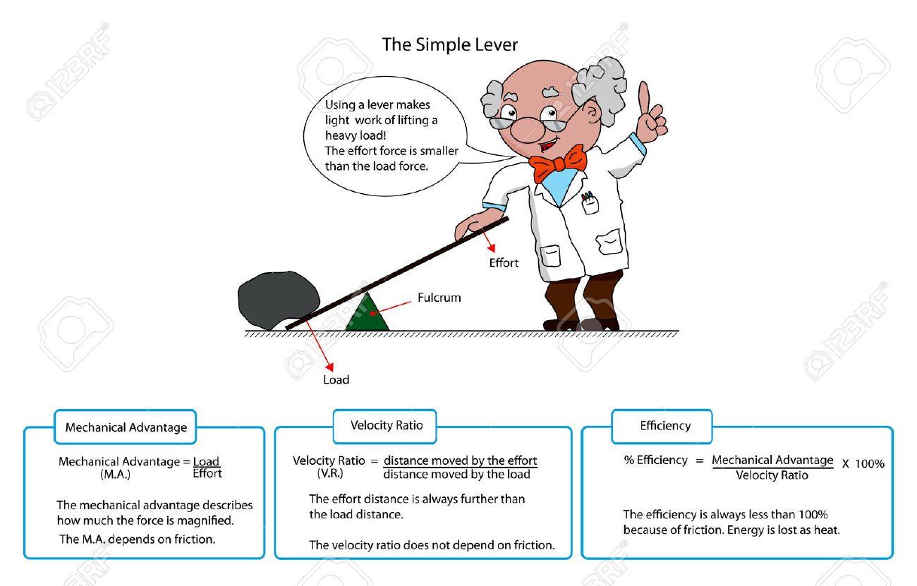 Diagram Of A Simple Lever With Descriptions And Cartoon Professor Stock Vector