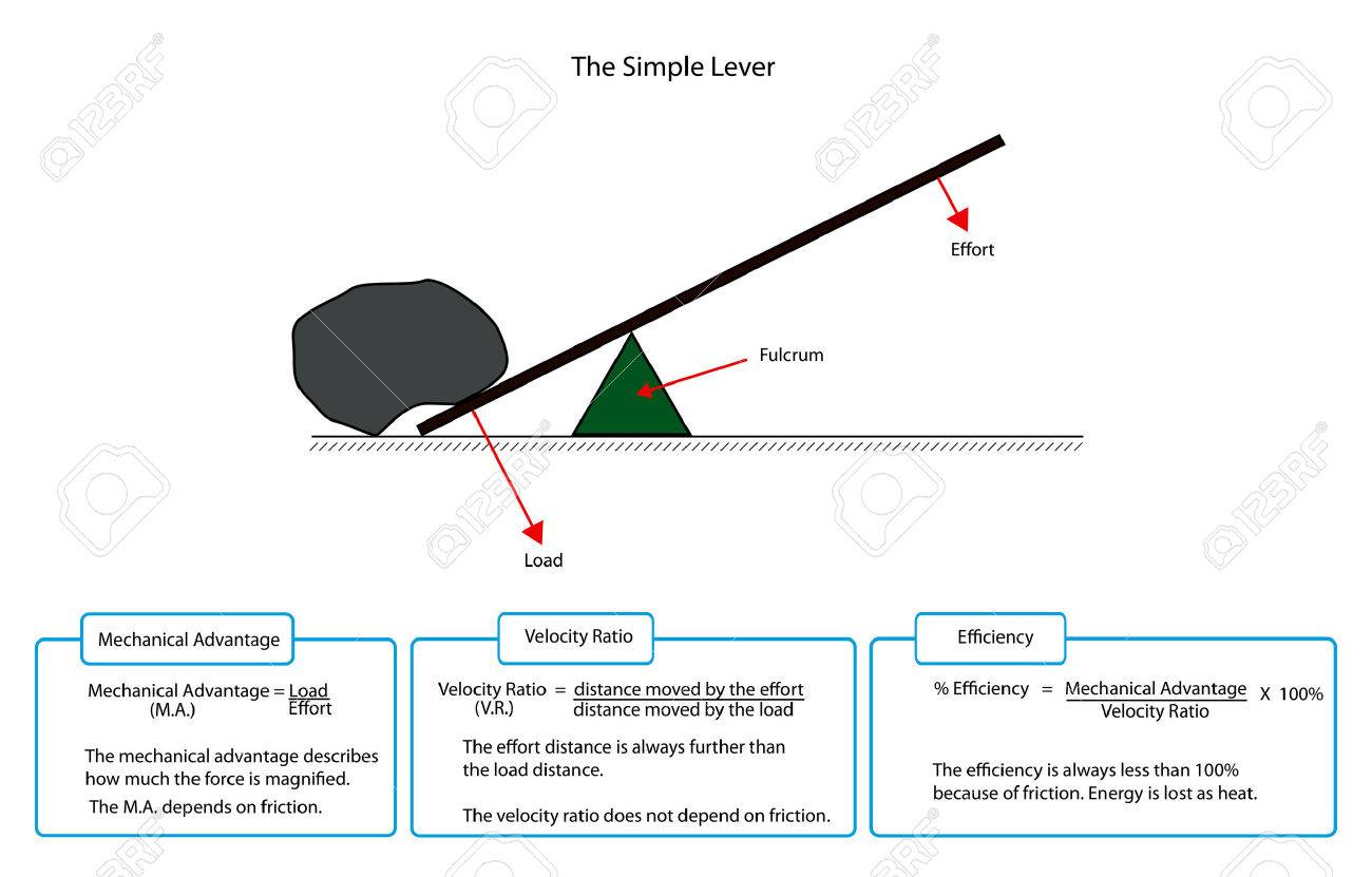 diagram of a simple lever with descriptions royalty free cliparts rh 123rf com diagram of lever diagram of liver pain